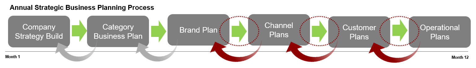 Ti-integrated-business-planning-solution